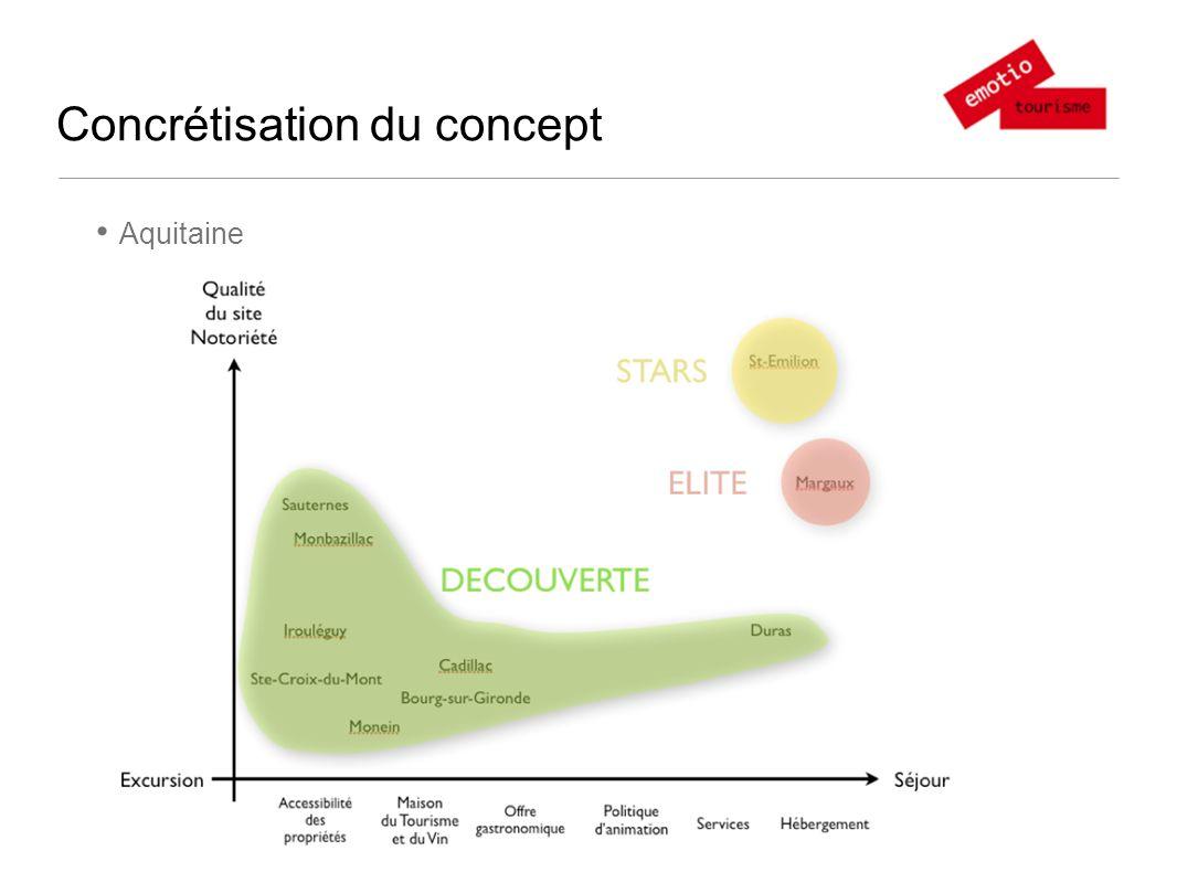Concrétisation du concept Aquitaine