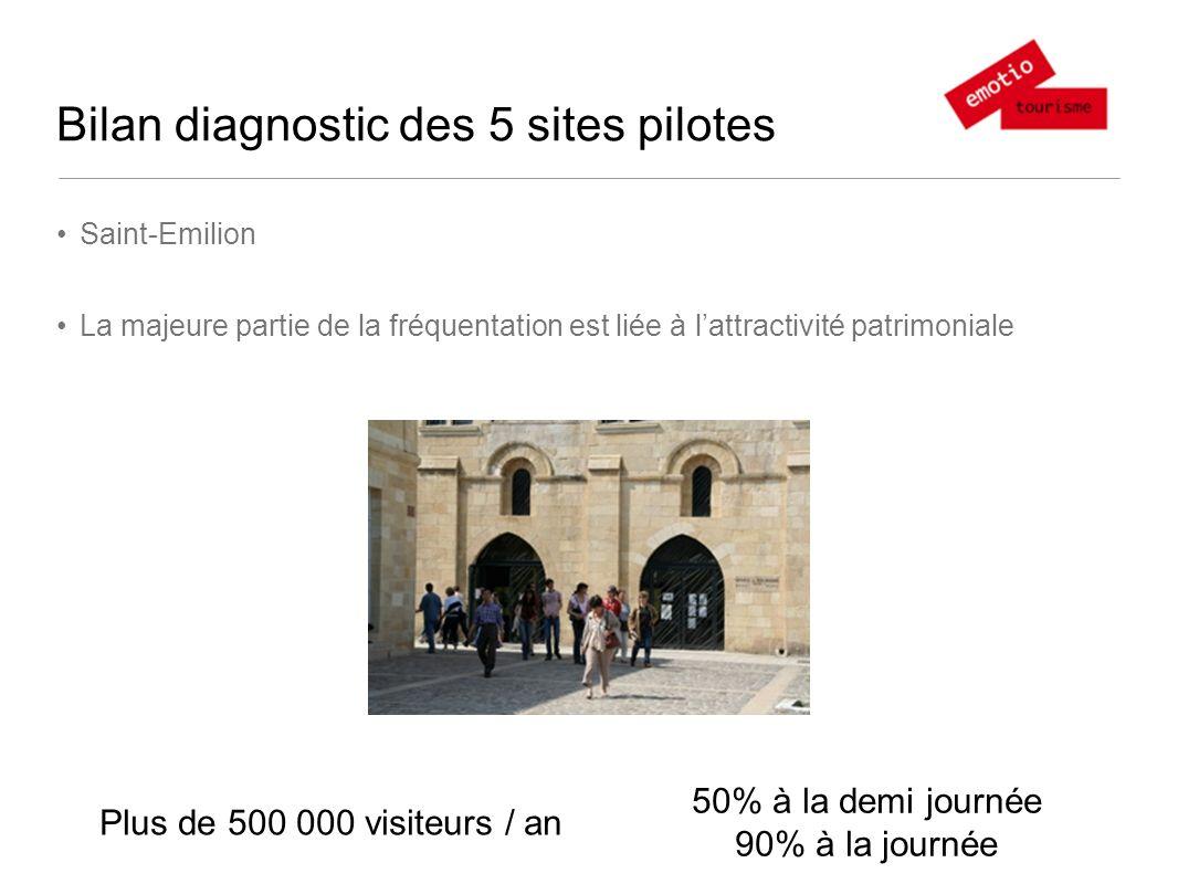 Bilan diagnostic des 5 sites pilotes Saint-Emilion La majeure partie de la fréquentation est liée à lattractivité patrimoniale Plus de 500 000 visiteurs / an 50% à la demi journée 90% à la journée