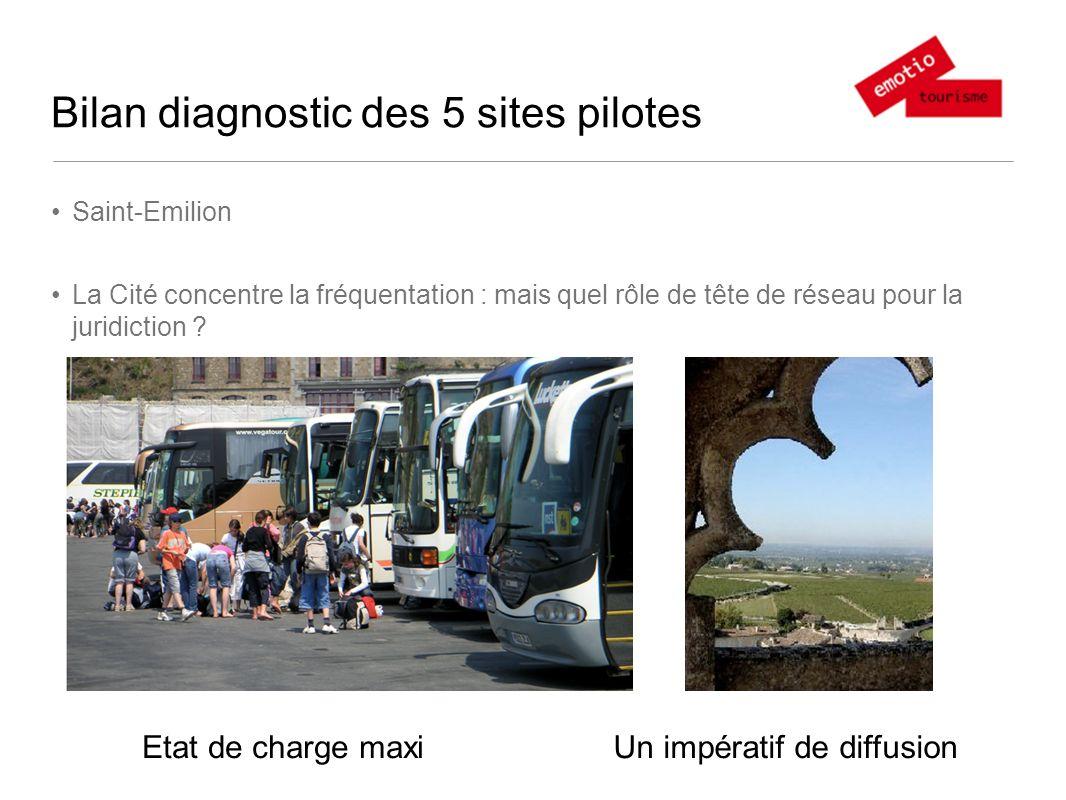 Bilan diagnostic des 5 sites pilotes St-Emilion : le Mont St Michel du vin Un positionnement bancal de loffre Tourisme de masse vs portes fermées Deux clientèlesNon choix marketing