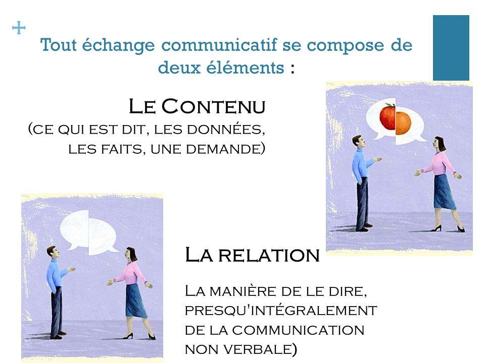 + Tout échange communicatif se compose de deux éléments : La relationLa manière de le dire,presqu intégralementde la communicationnon verbale ) Le Contenu (ce qui est dit, les données, les faits, une demande)