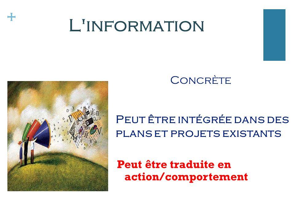 + Peut être traduite en action/comportement Peut être intégrée dans des plans et projets existants L information Concrète