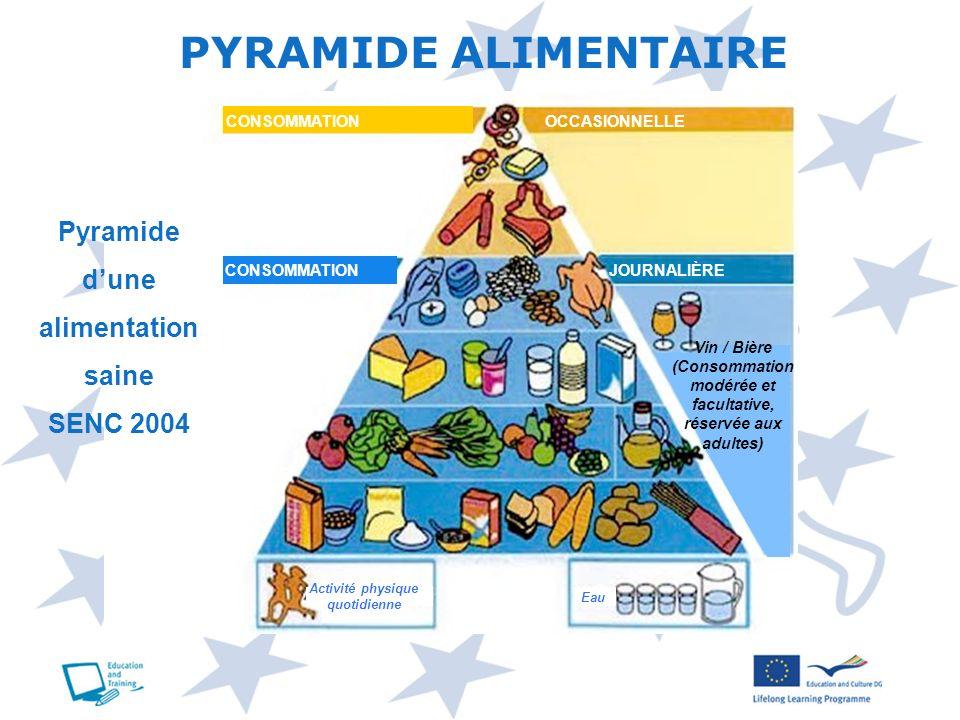 PYRAMIDE ALIMENTAIRE CONSOMMATION OCCASIONNELLE Pyramide dune alimentation saine SENC 2004 Activité physique quotidienne Eau Vin / Bière (Consommation