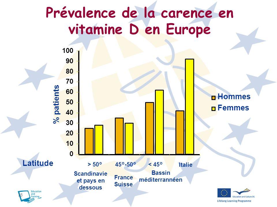 15 Prévalence de la carence en vitamine D en Europe 0 10 20 30 40 50 60 70 80 90 100 > 50° 45°-50° < 45°Italie Latitude % patients Hommes Femmes Scand