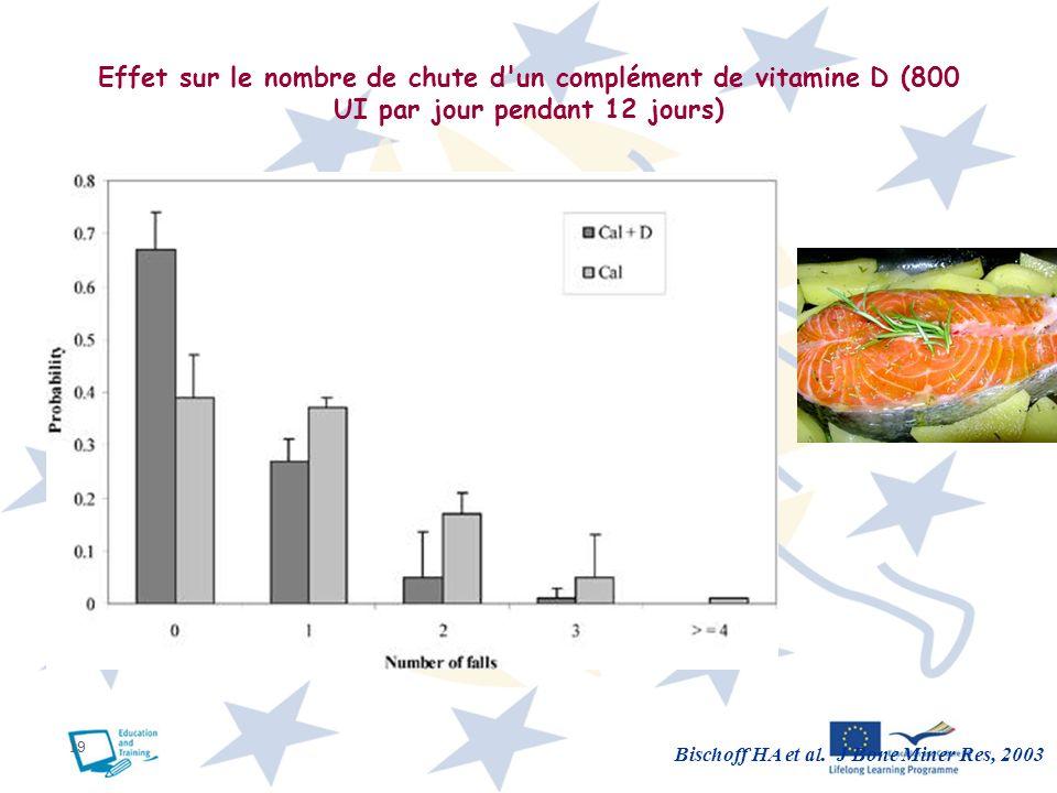 19 Effet sur le nombre de chute d'un complément de vitamine D (800 UI par jour pendant 12 jours) Bischoff HA et al. J Bone Miner Res, 2003