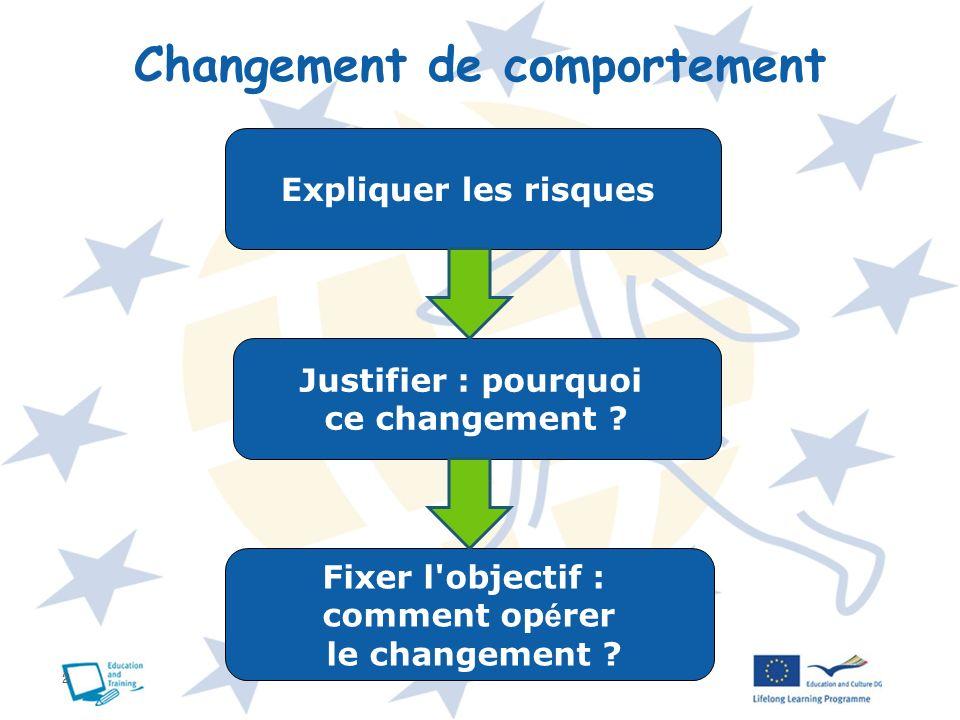 2 Changement de comportement Expliquer les risques Justifier : pourquoi ce changement ? Fixer l'objectif : comment op é rer le changement ?