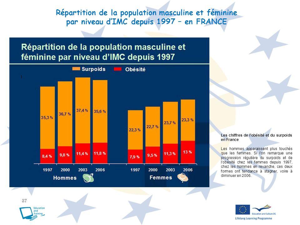 27 Répartition de la population masculine et féminine par niveau dIMC depuis 1997 – en FRANCE Les chiffres de l'obésité et du surpoids en France Les h