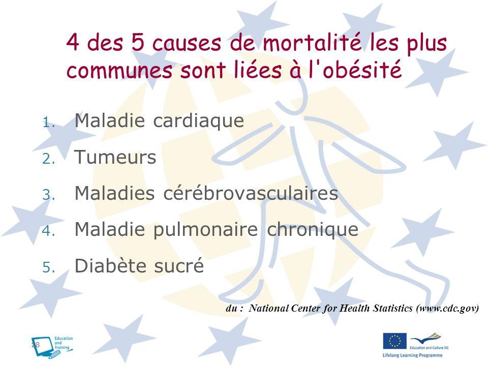 28 4 des 5 causes de mortalité les plus communes sont liées à l'obésité 1. Maladie cardiaque 2. Tumeurs 3. Maladies cérébrovasculaires 4. Maladie pulm