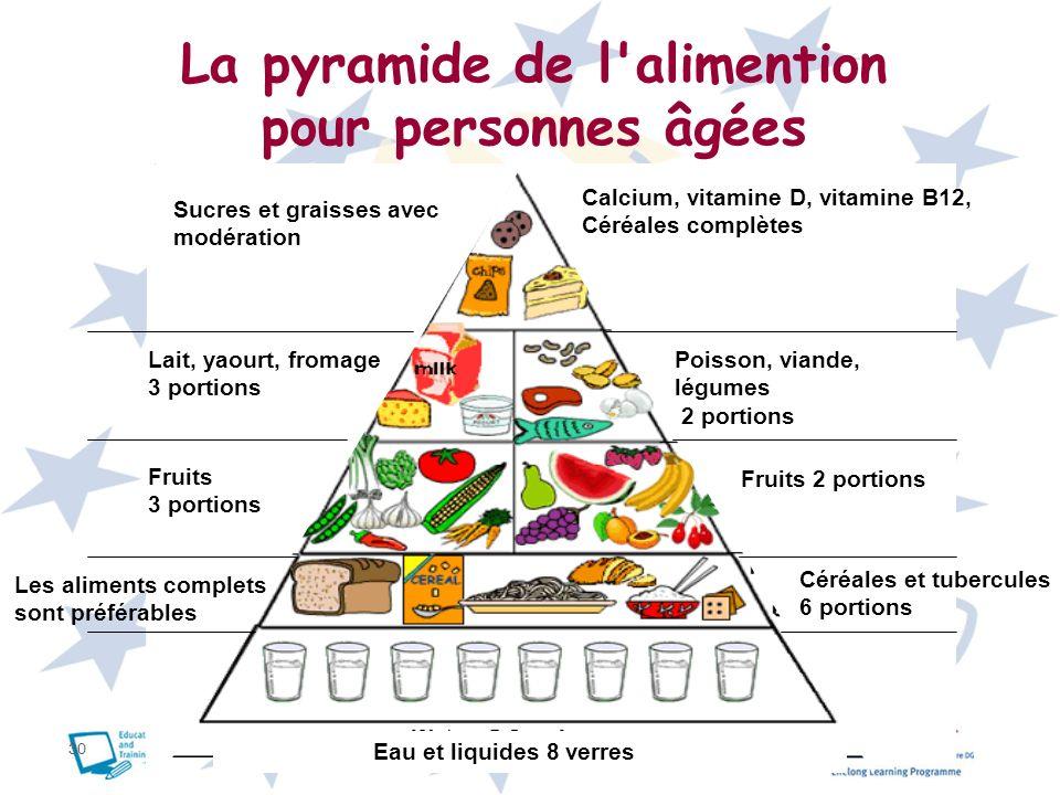 30 La pyramide de l'alimention pour personnes âgées Calcium, vitamine D, vitamine B12, Céréales complètes Fruits 2 portions Céréales et tubercules 6 p