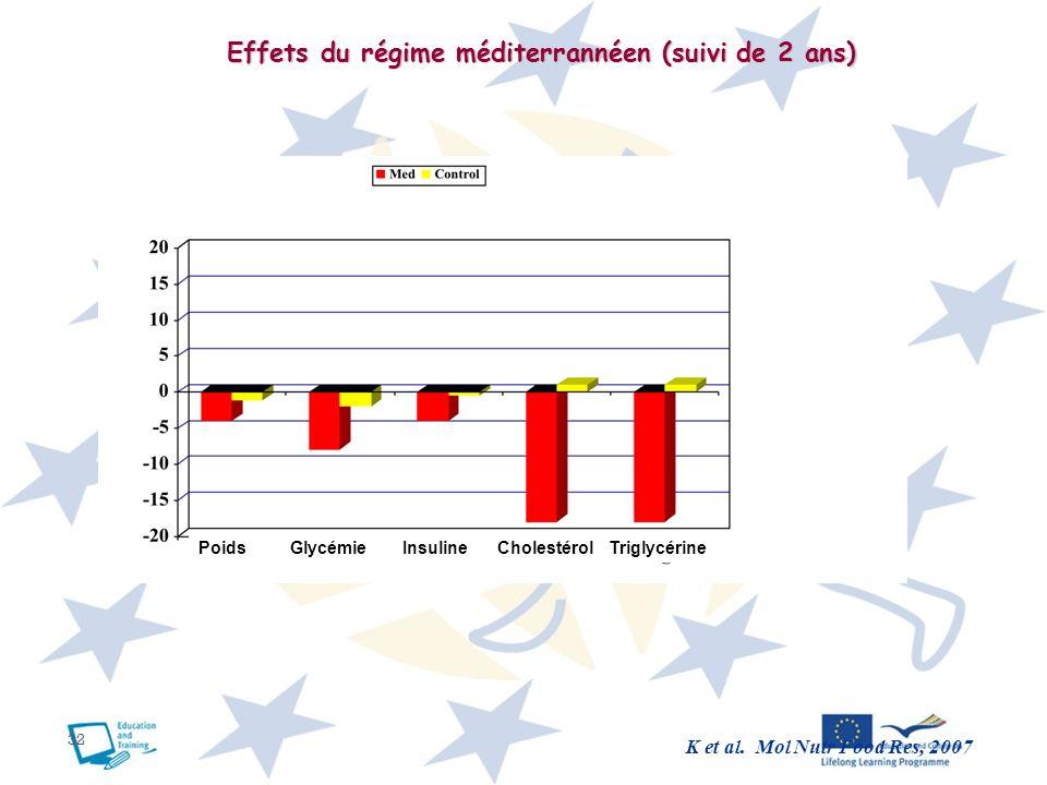 32 K et al. Mol Nutr Food Res, 2007 Effets du régime méditerrannéen (suivi de 2 ans) Poids Glycémie Insuline Cholestérol Triglycérine