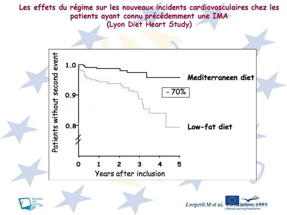 33 Lorgeril M et al. Circulation, 1999 Les effets du régime sur les nouveaux incidents cardiovasculaires chez les patients ayant connu précédemment un