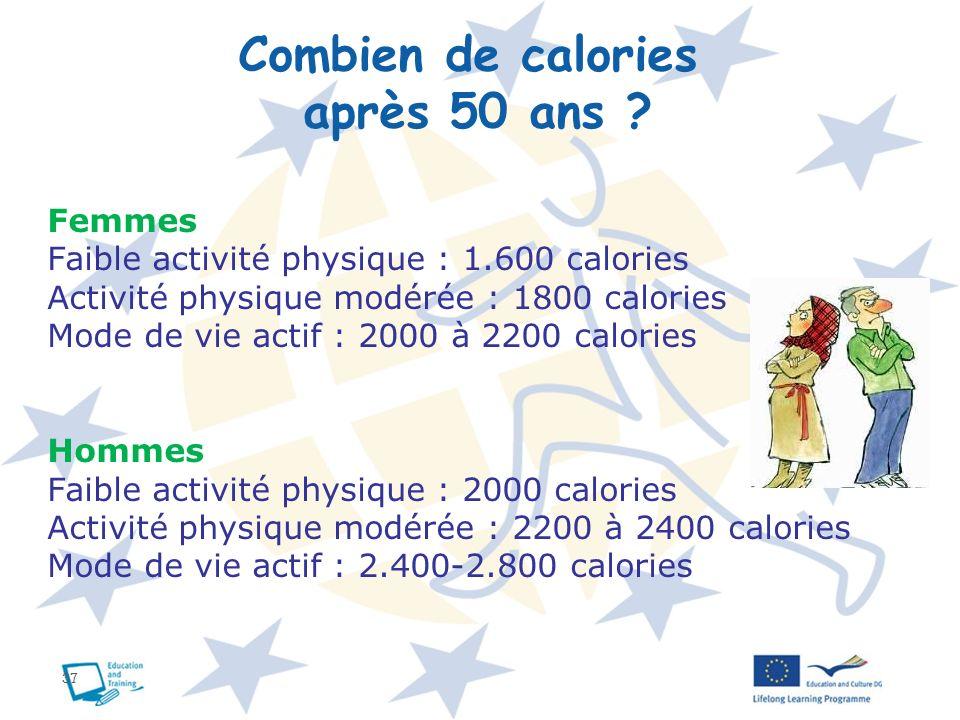 37 Femmes Faible activité physique : 1.600 calories Activité physique modérée : 1800 calories Mode de vie actif : 2000 à 2200 calories Hommes Faible a