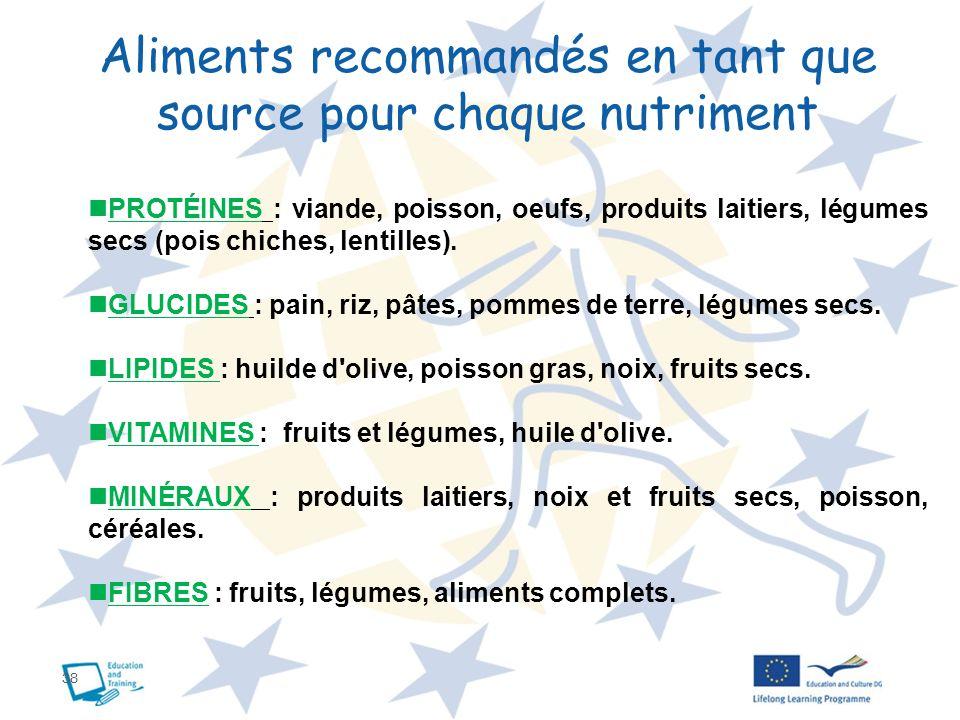 38 Aliments recommandés en tant que source pour chaque nutriment PROTÉINES : viande, poisson, oeufs, produits laitiers, légumes secs (pois chiches, le