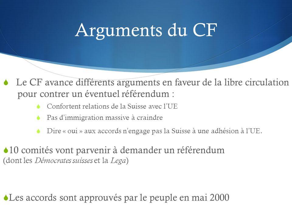 Arguments du CF Le CF avance différents arguments en faveur de la libre circulation jjjjjjpour contrer un éventuel référendum : Confortent relations d
