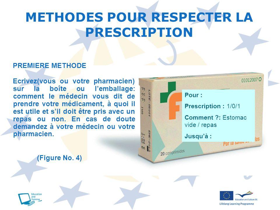 METHODES POUR RESPECTER LA PRESCRIPTION Pour : Prescription : 1/0/1 Comment ?: Estomac vide / repas Jusquà : (Figure No. 4) PREMIERE METHODE Ecrivez(v