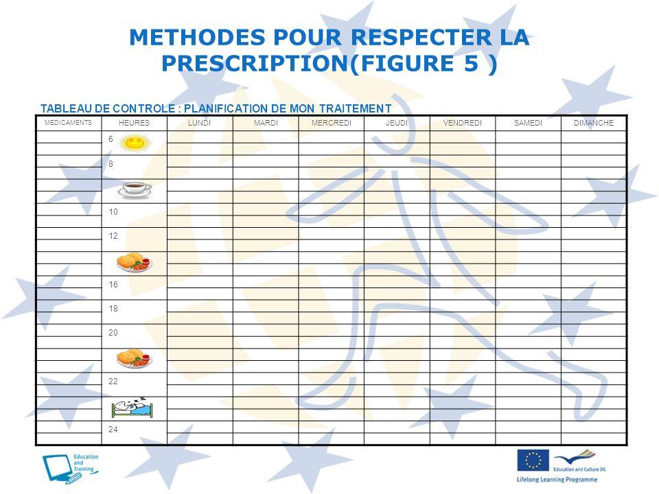 METHODES POUR RESPECTER LA PRESCRIPTION(FIGURE 5 ) MEDICAMENTS HEURESLUNDIMARDIMERCREDIJEUDIVENDREDISAMEDIDIMANCHE 6 8 10 12 16 18 20 22 24 TABLEAU DE