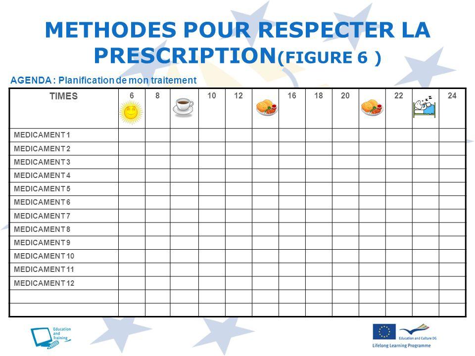 METHODES POUR RESPECTER LA PRESCRIPTION (FIGURE 6 ) TIMES 6810121618202224 MEDICAMENT 1 MEDICAMENT 2 MEDICAMENT 3 MEDICAMENT 4 MEDICAMENT 5 MEDICAMENT