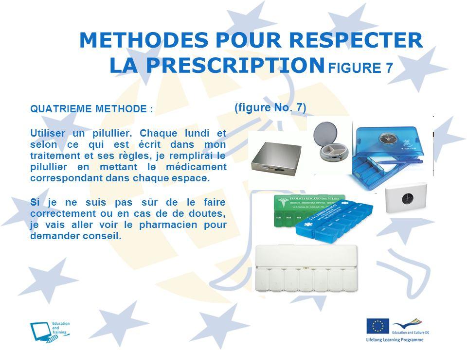 METHODES POUR RESPECTER LA PRESCRIPTION FIGURE 7 QUATRIEME METHODE : Utiliser un pilullier. Chaque lundi et selon ce qui est écrit dans mon traitement
