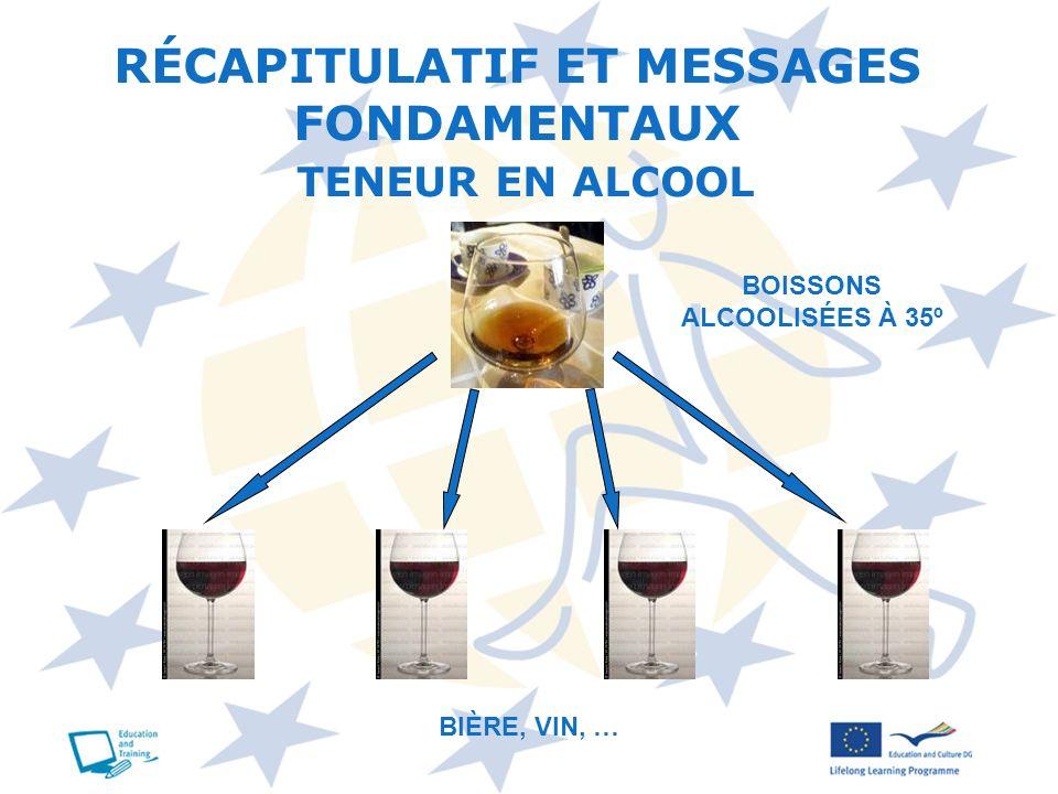 BOISSONS ALCOOLISÉES À 35º BIÈRE, VIN, … RÉCAPITULATIF ET MESSAGES FONDAMENTAUX TENEUR EN ALCOOL