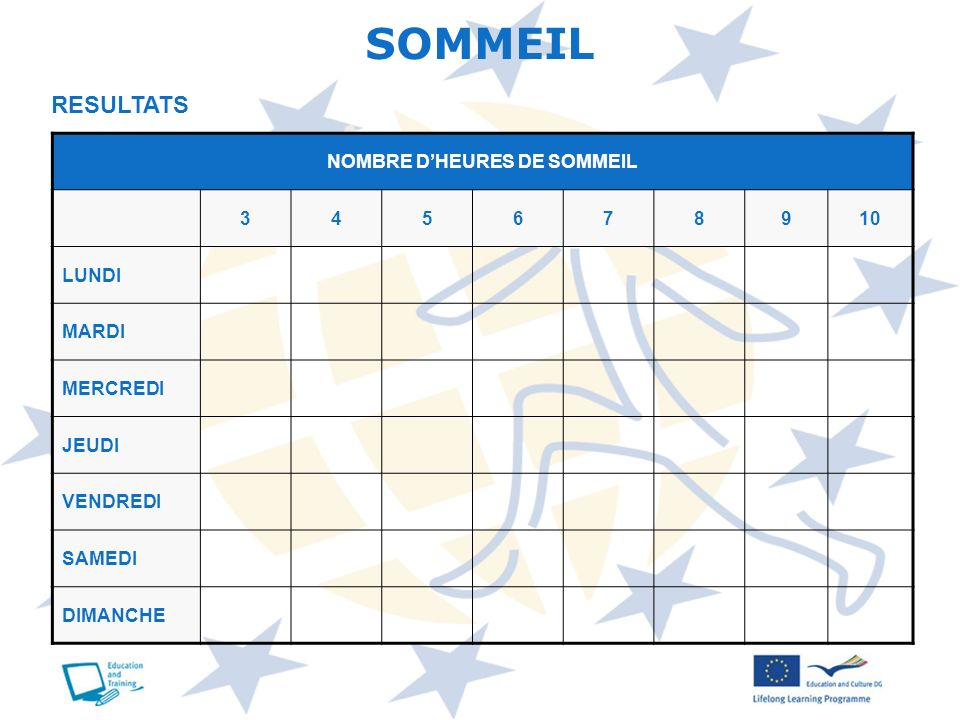 SOMMEIL RESULTATS NOMBRE DHEURES DE SOMMEIL 345678910 LUNDI MARDI MERCREDI JEUDI VENDREDI SAMEDI DIMANCHE