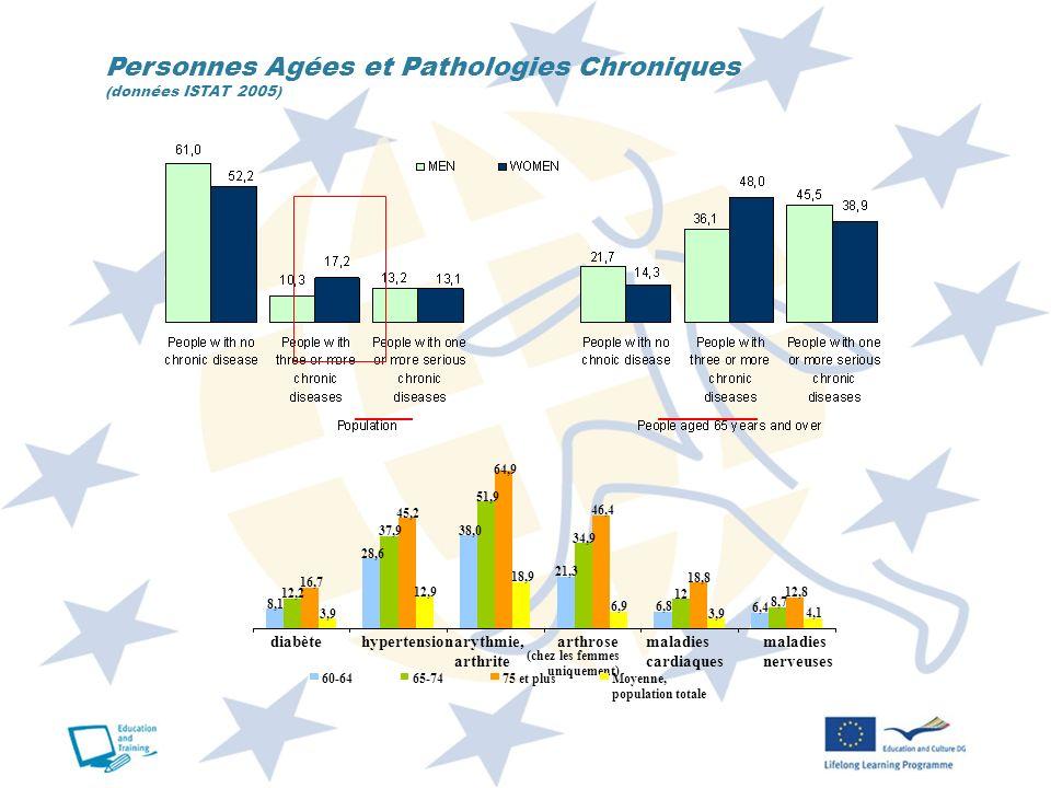 Personnes Agées et Pathologies Chroniques (données ISTAT 2005) 8,1 28,6 38,0 21,3 6,8 6,4 12,2 37,9 51,9 34,9 12 8,7 16,7 45,2 64,9 46,4 18,8 12,8 3,9