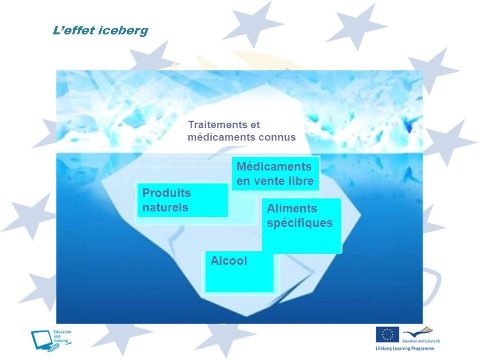 Leffet iceberg Traitements et médicaments connus Médicaments en vente libre Produits naturels Aliments spécifiques Alcool