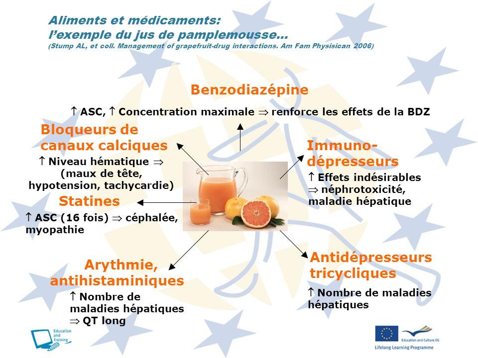 Aliments et médicaments: lexemple du jus de pamplemousse… (Stump AL, et coll. Management of grapefruit-drug interactions. Am Fam Physisican 2006) Bloq