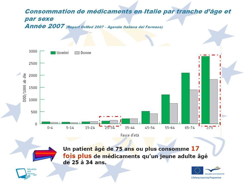 Consommation de médicaments en Italie par tranche dâge et par sexe Année 2007 (Report OsMed 2007 – Agenzia Italiana del Farmaco) Un patient âgé de 75