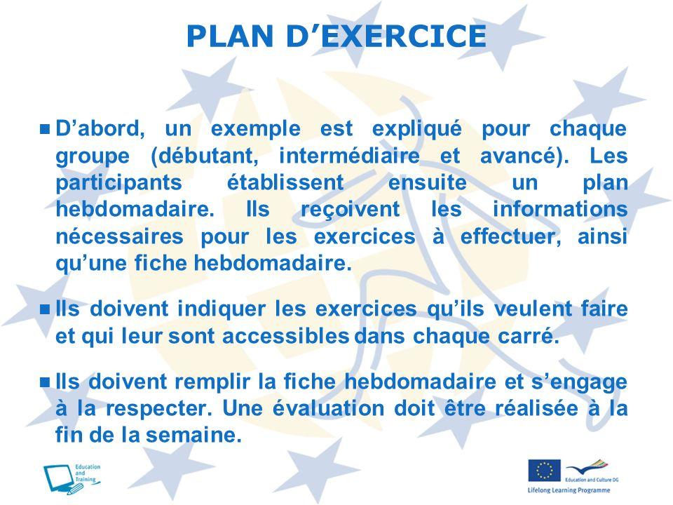 Dabord, un exemple est expliqué pour chaque groupe (débutant, intermédiaire et avancé). Les participants établissent ensuite un plan hebdomadaire. Ils