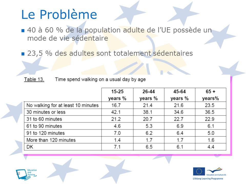 12 Le Problème 40 à 60 % de la population adulte de lUE possède un mode de vie sédentaire 23,5 % des adultes sont totalement sédentaires