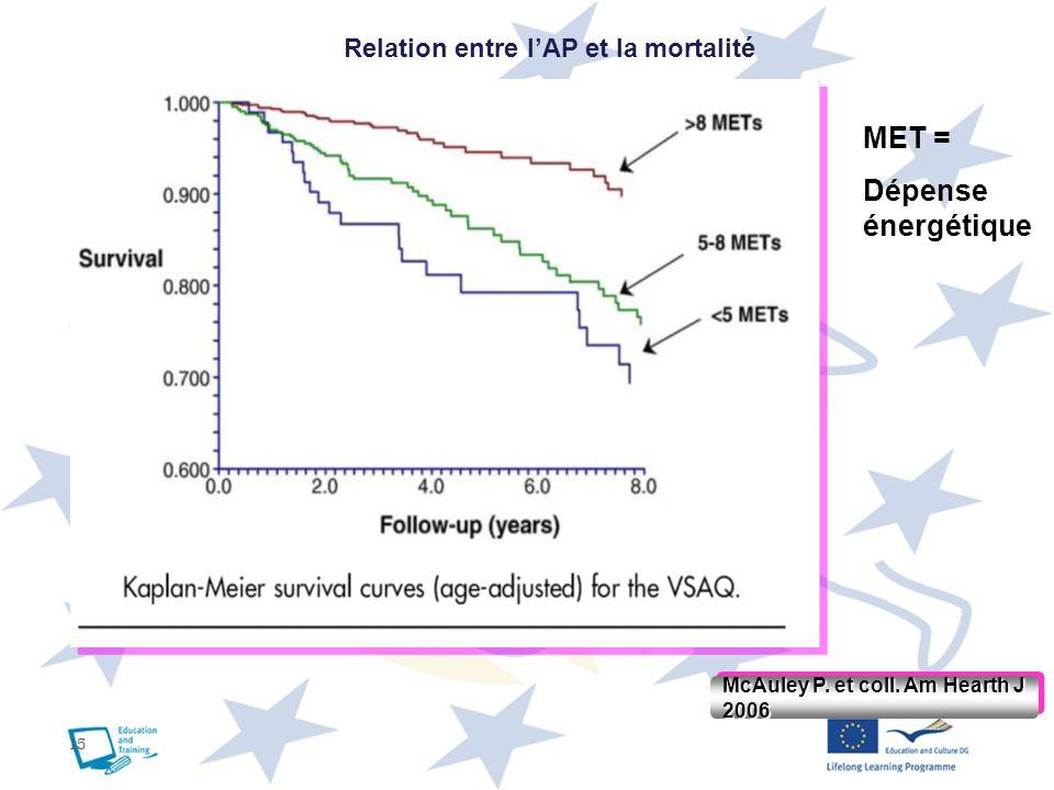 15 McAuley P. et coll. Am Hearth J 2006 Relation entre lAP et la mortalité MET = Dépense énergétique