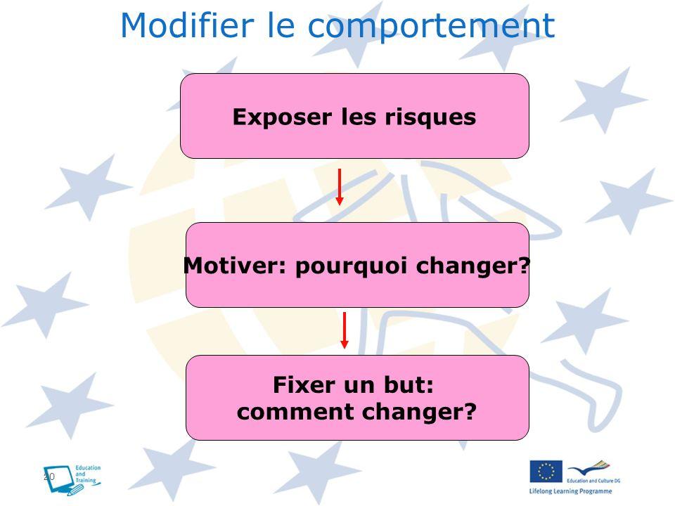 20 Modifier le comportement Exposer les risques Motiver: pourquoi changer? Fixer un but: comment changer?