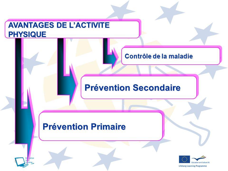 5 AVANTAGES DE LACTIVITE PHYSIQUE Prévention Primaire Prévention Secondaire Contrôle de la maladie