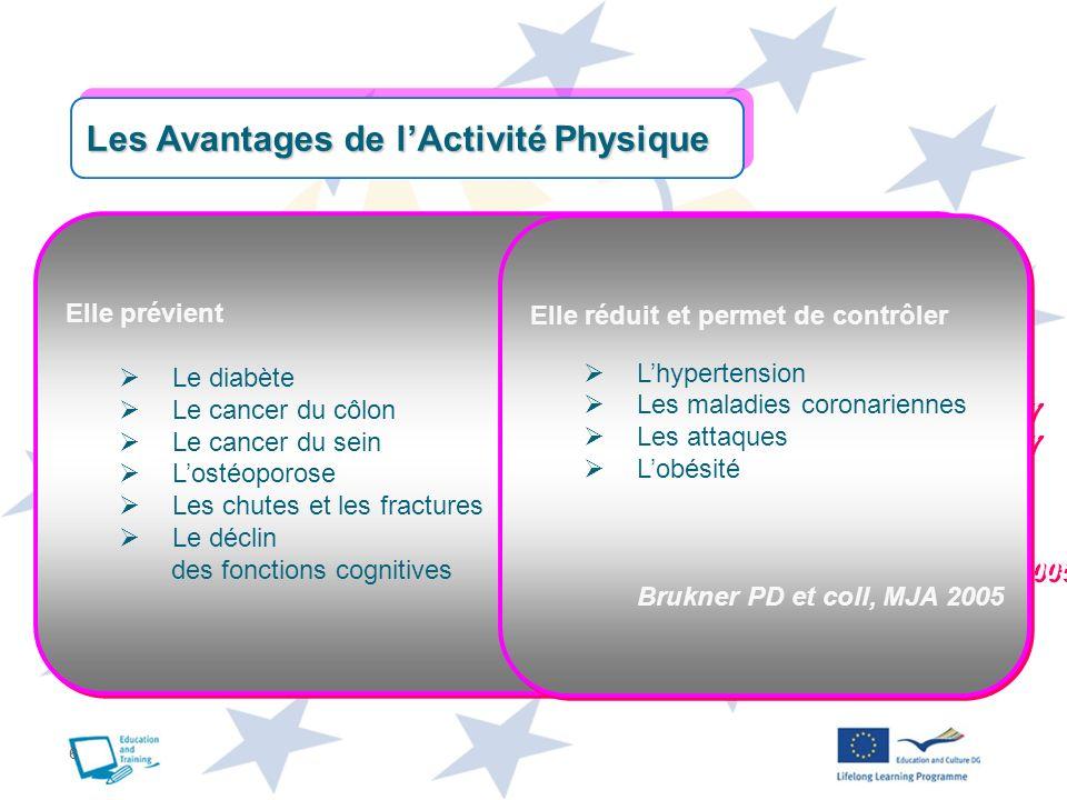 6 Les Avantages de lActivité Physique Elle prévient Le diabète Helmrich SP et coll, NEJM 1991 Le cancer du côlon Thune I et coll, NEJM 1997 Le cancer