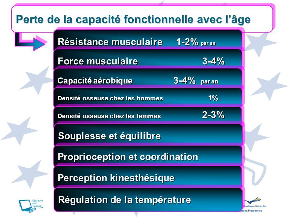 7 Perte de la capacité fonctionnelle avec lâge Résistance musculaire 1-2% par an Force musculaire3-4% Force musculaire 3-4% Capacité aérobique 3-4% pa