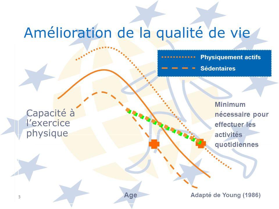 8 Age Adapté de Young (1986) Capacité à lexercice physique Amélioration de la qualité de vie Physiquement actifs Sédentaires Minimum nécessaire pour e