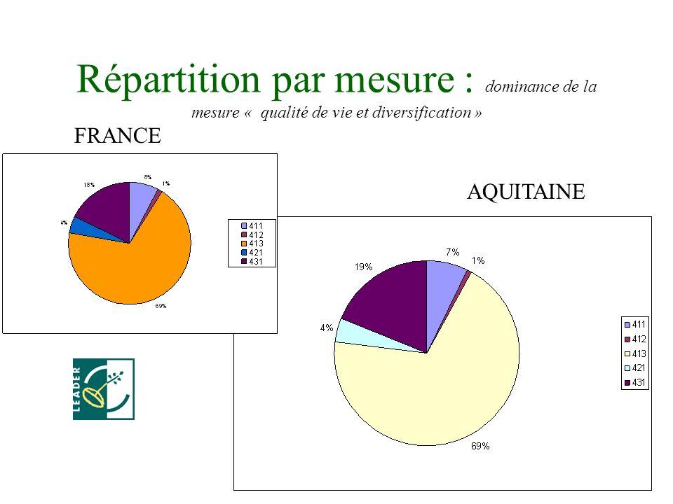 4 Répartition par mesure : dominance de la mesure « qualité de vie et diversification » FRANCE AQUITAINE
