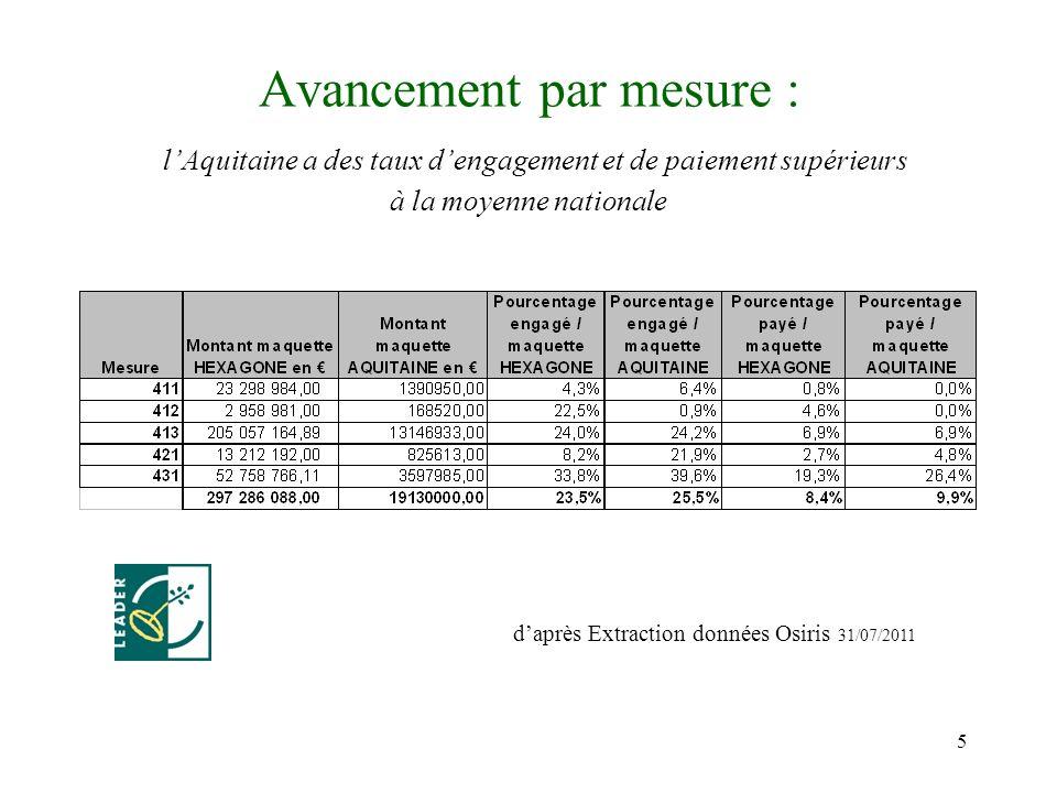 5 Avancement par mesure : lAquitaine a des taux dengagement et de paiement supérieurs à la moyenne nationale daprès Extraction données Osiris 31/07/2011