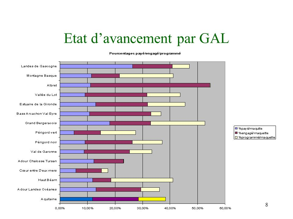 8 Etat davancement par GAL