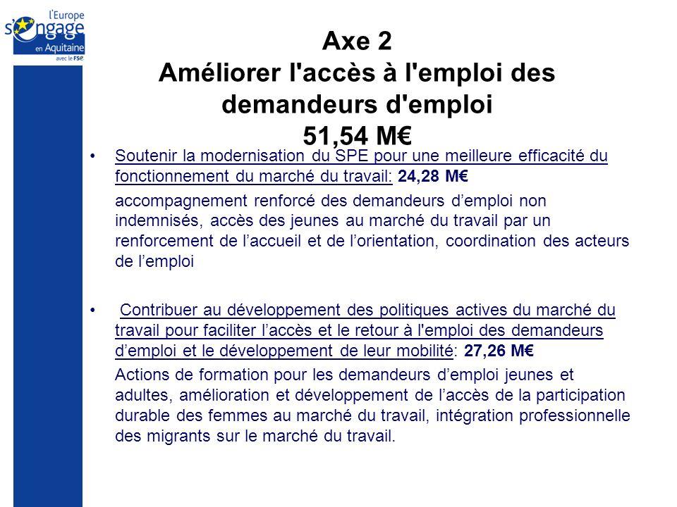 Axe 2 Améliorer l'accès à l'emploi des demandeurs d'emploi 51,54 M Soutenir la modernisation du SPE pour une meilleure efficacité du fonctionnement du