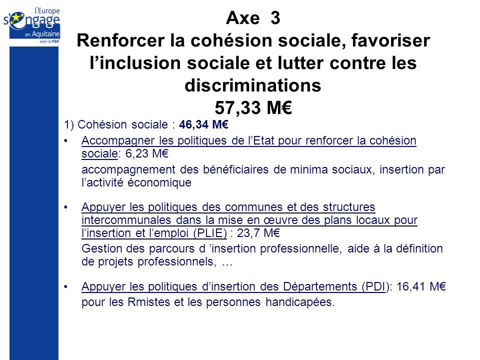 Axe 3 Renforcer la cohésion sociale, favoriser linclusion sociale et lutter contre les discriminations 57,33 M 1) Cohésion sociale : 46,34 M Accompagn