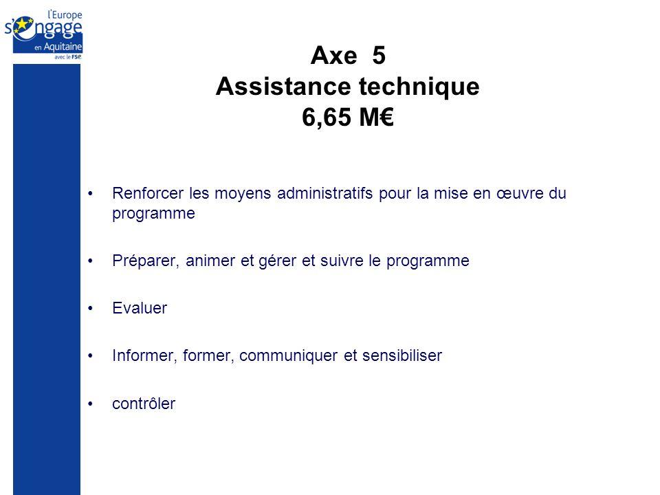 Axe 5 Assistance technique 6,65 M Renforcer les moyens administratifs pour la mise en œuvre du programme Préparer, animer et gérer et suivre le programme Evaluer Informer, former, communiquer et sensibiliser contrôler
