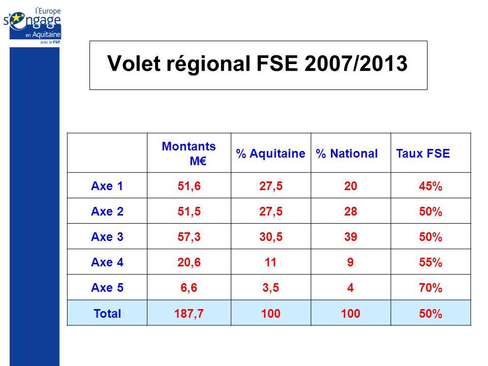Volet régional FSE 2007/2013 Montants M % Aquitaine% NationalTaux FSE Axe 151,627,52045% Axe 251,527,52850% Axe 357,330,53950% Axe 420,611955% Axe 56,63,5470% Total187,7100 50%