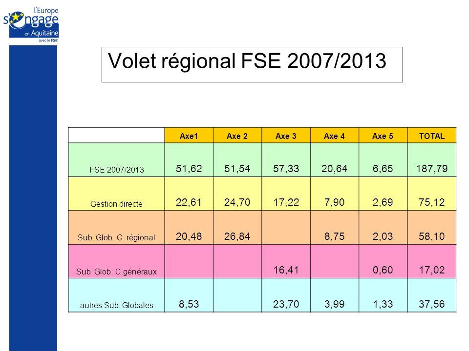Volet régional FSE 2007/2013 Axe1Axe 2Axe 3Axe 4Axe 5TOTAL FSE 2007/2013 51,6251,5457,3320,646,65187,79 Gestion directe 22,6124,7017,227,902,6975,12 Sub.