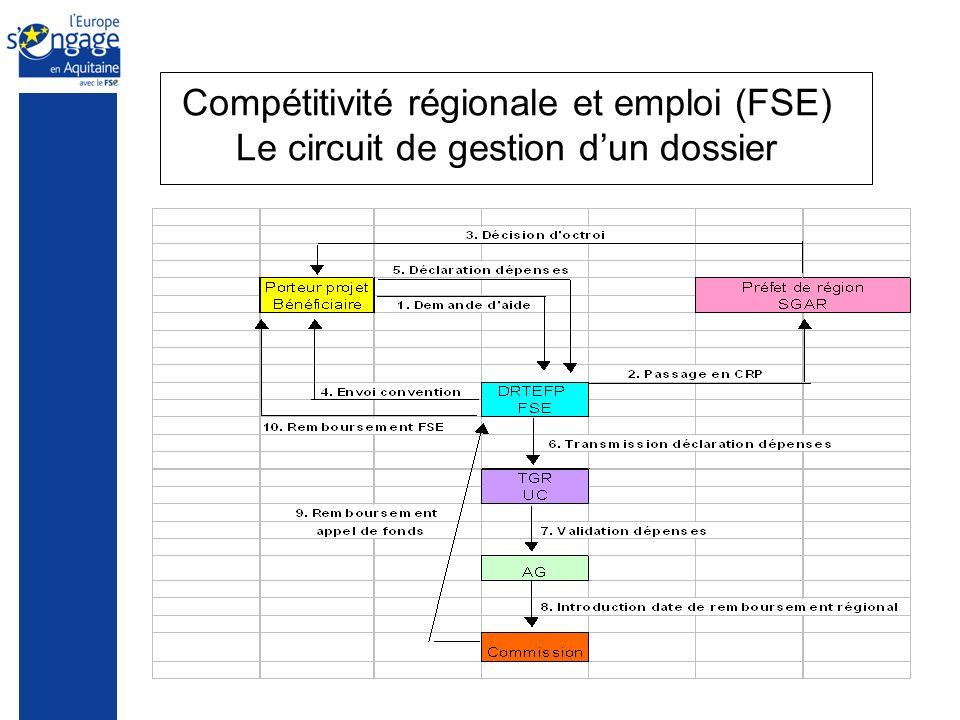 Compétitivité régionale et emploi (FSE) Le circuit de gestion dun dossier