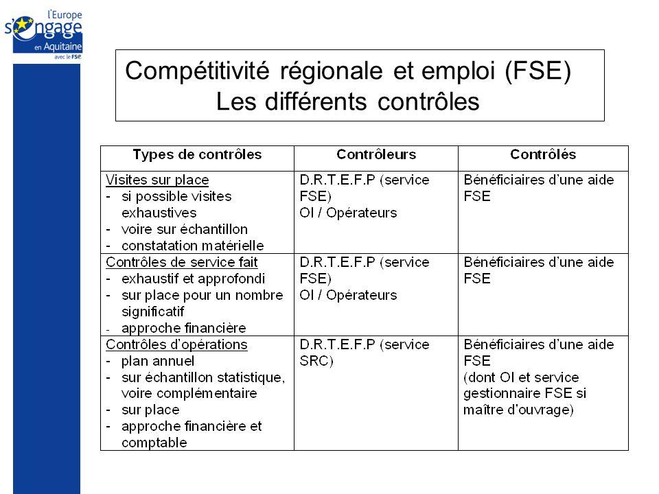 Compétitivité régionale et emploi (FSE) Les différents contrôles
