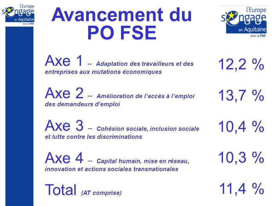 Avancement du PO FSE Total (AT comprise) 12,2 % 13,7 % 10,4 % 10,3 % 11,4 % Axe 2 – Amélioration de laccès à lemploi des demandeurs demploi Axe 1 – Ad