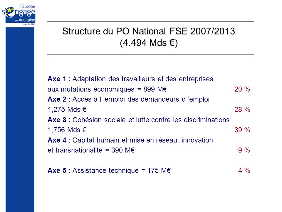 Structure du PO National FSE 2007/2013 (4.494 Mds ) Axe 1 : Adaptation des travailleurs et des entreprises aux mutations économiques = 899 M 20 % Axe 2 : Accès à l emploi des demandeurs d emploi 1,275 Mds 28 % Axe 3 : Cohésion sociale et lutte contre les discriminations 1,756 Mds 39 % Axe 4 : Capital humain et mise en réseau, innovation et transnationalité = 390 M 9 % Axe 5 : Assistance technique = 175 M 4 %