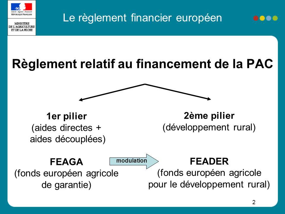 2 Le règlement financier européen Règlement relatif au financement de la PAC 1er pilier (aides directes + aides découplées) FEAGA (fonds européen agri