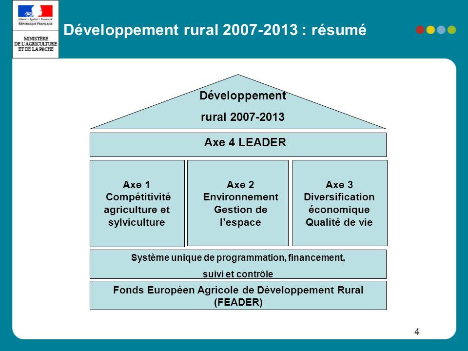 4 Développement rural 2007-2013 Axe 4 LEADER Axe 1 Compétitivité agriculture et sylviculture Axe 2 Environnement Gestion de lespace Axe 3 Diversificat