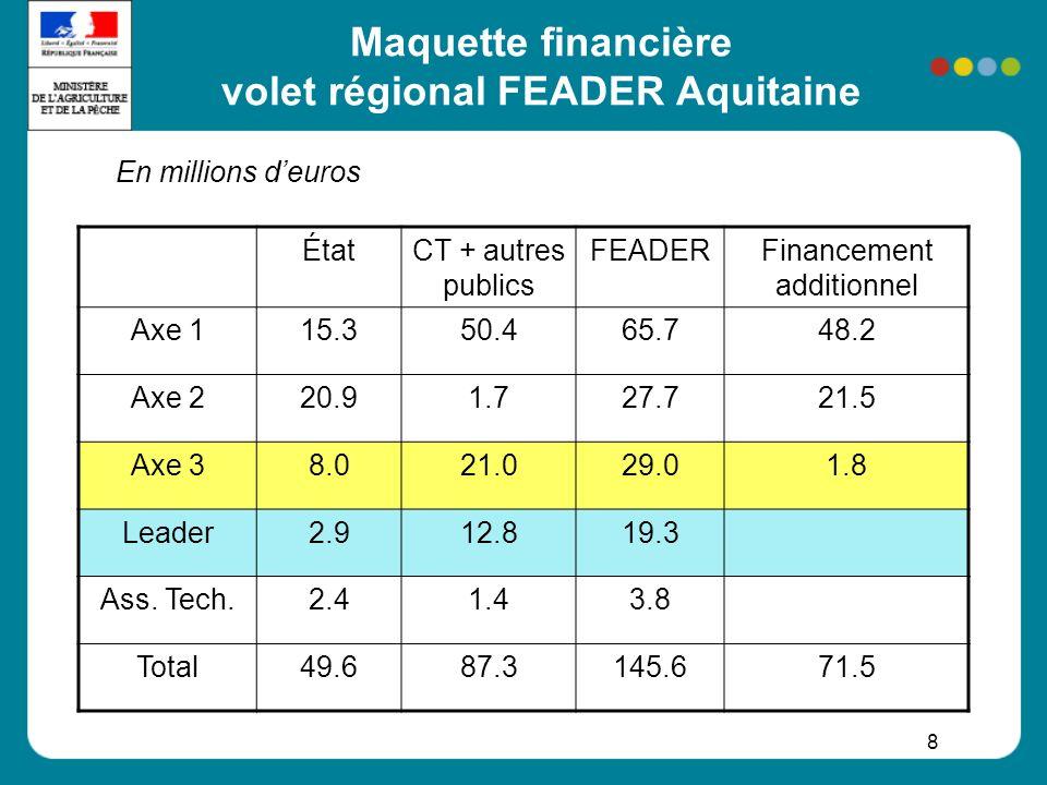 9 Axe 1 en Aquitaine: compétitivité des secteurs agricole et forestier Potentiel humain –installation JA: dotation aux jeunes agriculteurs + prêts bonifiés JA –formation / diffusion de connaissances (8,58 M ) Potentiel physique –investissements des exploitations agricoles (37,33 M): PMBE, PVE, CUMA –mécanisation de lexploitation forestière (2,38 M), investissements en forêt, desserte … –aides aux IAA (15 M) Amélioration de la qualité –participation à des régimes de qualité, promotion (2,5 M) Finalité globale : renforcer et dynamiser les secteurs agriculture, agro-alimentaire, sylviculture